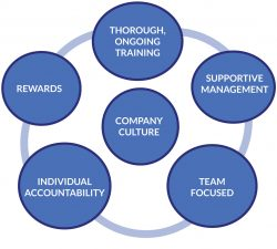 culture, training, supportive management, team focused, rewards, accountability