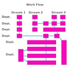 Work Flow Diagram