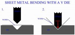 Bending sheet metal with a V Die