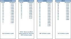 Sheet Metal Material Thickness Chart