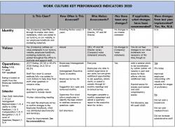 work culture performance indicator